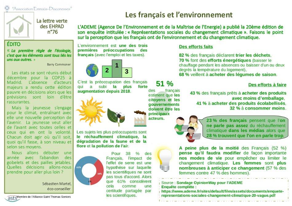 Les français et l'environnement